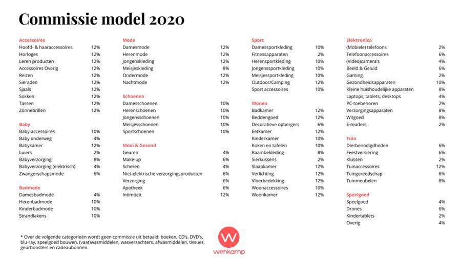 wehkamp affiliate commissie model
